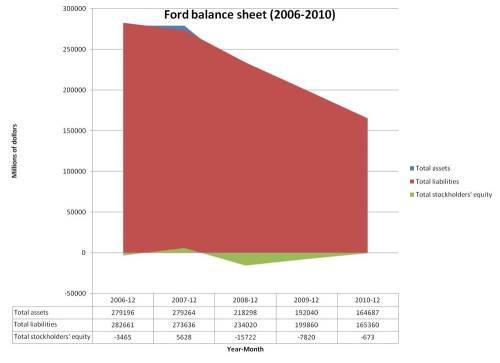 Ford_balance_sheet_2006-2010