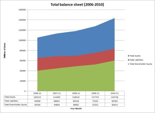 Total_balance_sheet_2006_2010
