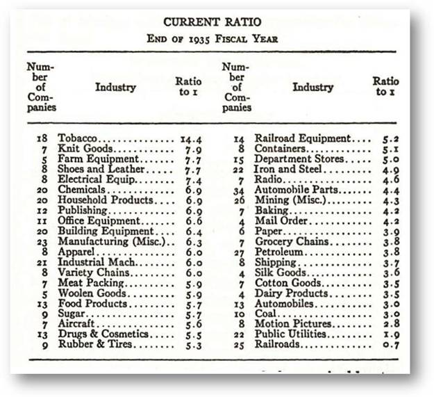 financial ratio and industry average A why are ratios useful what three groups use ratio analysis and for what reasons financial ratios are designed to extract important information that might not be obvious simply from examining a firm's financial statements financial statement analysis involves comparing a firm's performance .